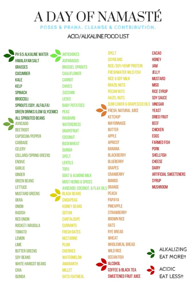 ACID_ALKALINE FOOD LIST